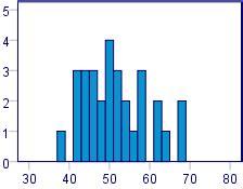 Data analysis master thesis